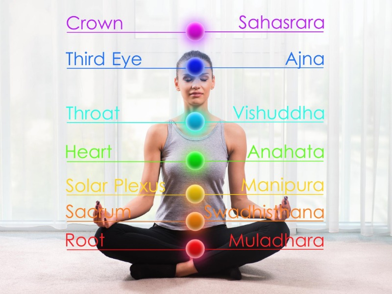 Energy Centres or Chakras